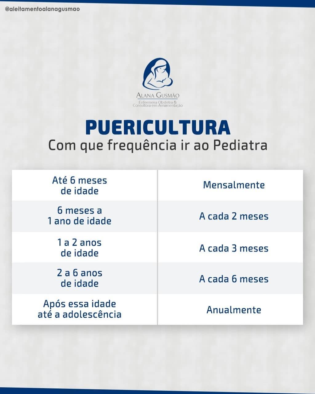 Com que frequência vocês levam seu filho ao pediatra?